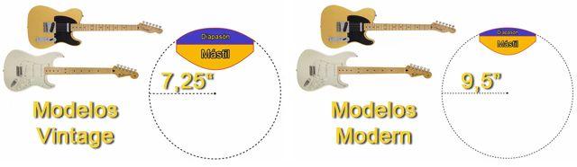 Guitarras Eléctricas con 7,25 Pulgadas de Radio de Curvatura del Diapasón