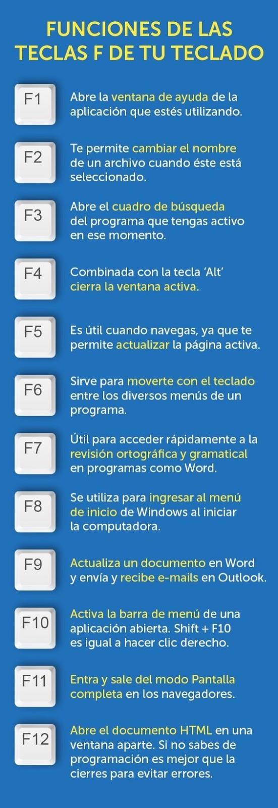 Funciones de las teclas F de tu teclado