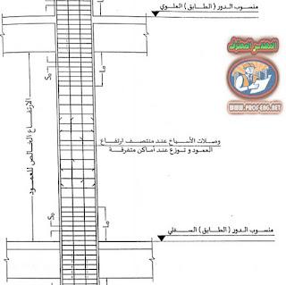 كانات الأعمدة, تكثيف الكانات, تكثيف كاناات الاعمدة الكود المصري, اتصال الاعمده بالكمر, اتصال الاعمدة بالجسور, الاعمده والجسور