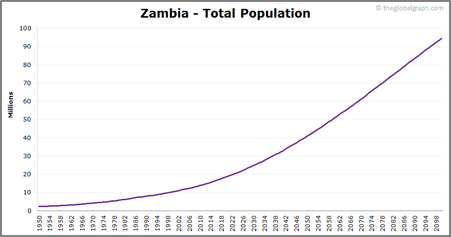 Zambia  Total Population Trend