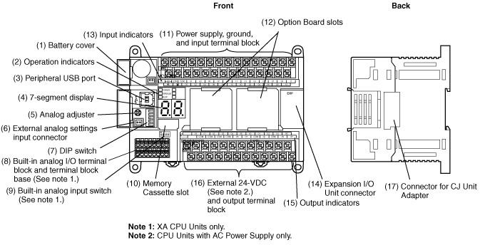 Omron Plc Wiring Diagram  Wiring Diagram