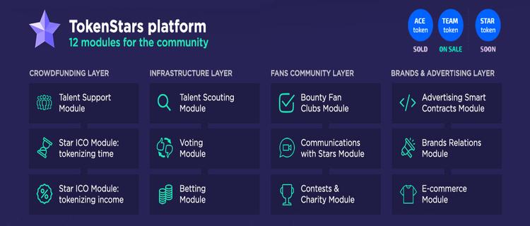 ICO Team By TokenStars - Platform Terdesentralisasi Yang Dapat Menghubungkan Selebriti, Penggemar, Dan Advertisement