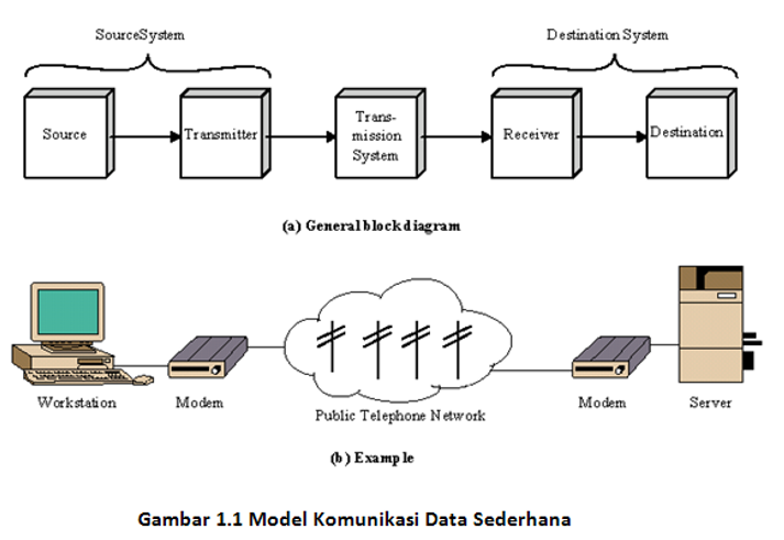 Model-komunikasi-data-sederhana
