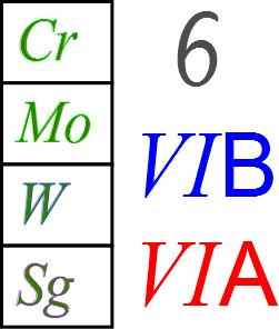 al igual que los dems miembros de los metales de transicin el ltimo miembro sinttico del grupo est poco estudiado - Tabla Periodica Grupo 6 A