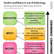 Breaking Down Walls to Increase Teacher Confidence When Integrating Technology
