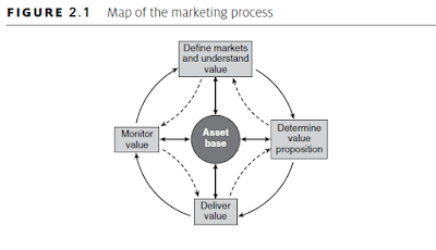 Marketing Process Map