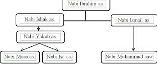 susunan anak nabi ibrahim
