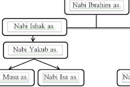 Mengenal Anak-anak (Keturunan) Nabi Ibrahim a.s