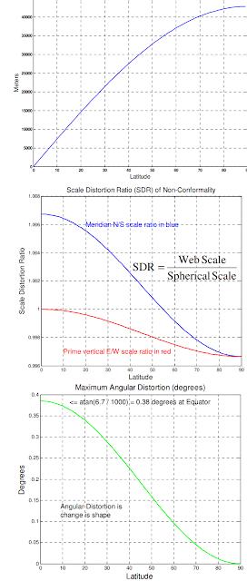 geodetic errors with latitude