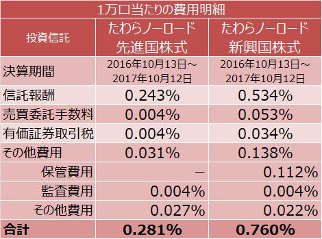 たわらノーロードシリーズの先進国株式と新興国株式のコスト比較