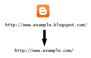 Cara Custom Domain - Mengganti Nama Blog dengan Domain Sendiri