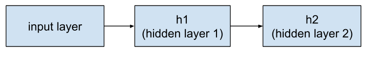 Google Developers Blog: Creating Custom Estimators in TensorFlow