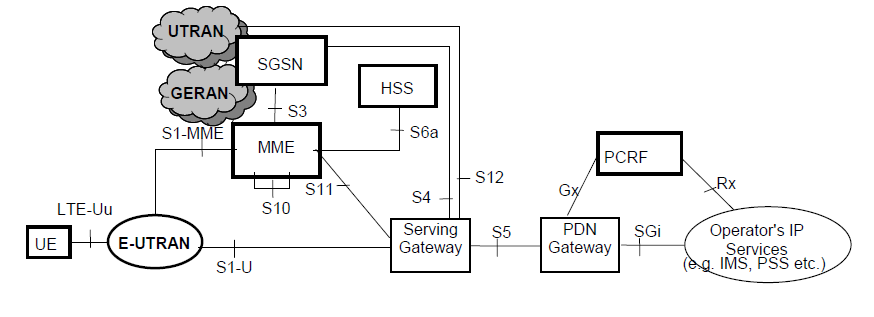 3GPP TS 23 401 PDF