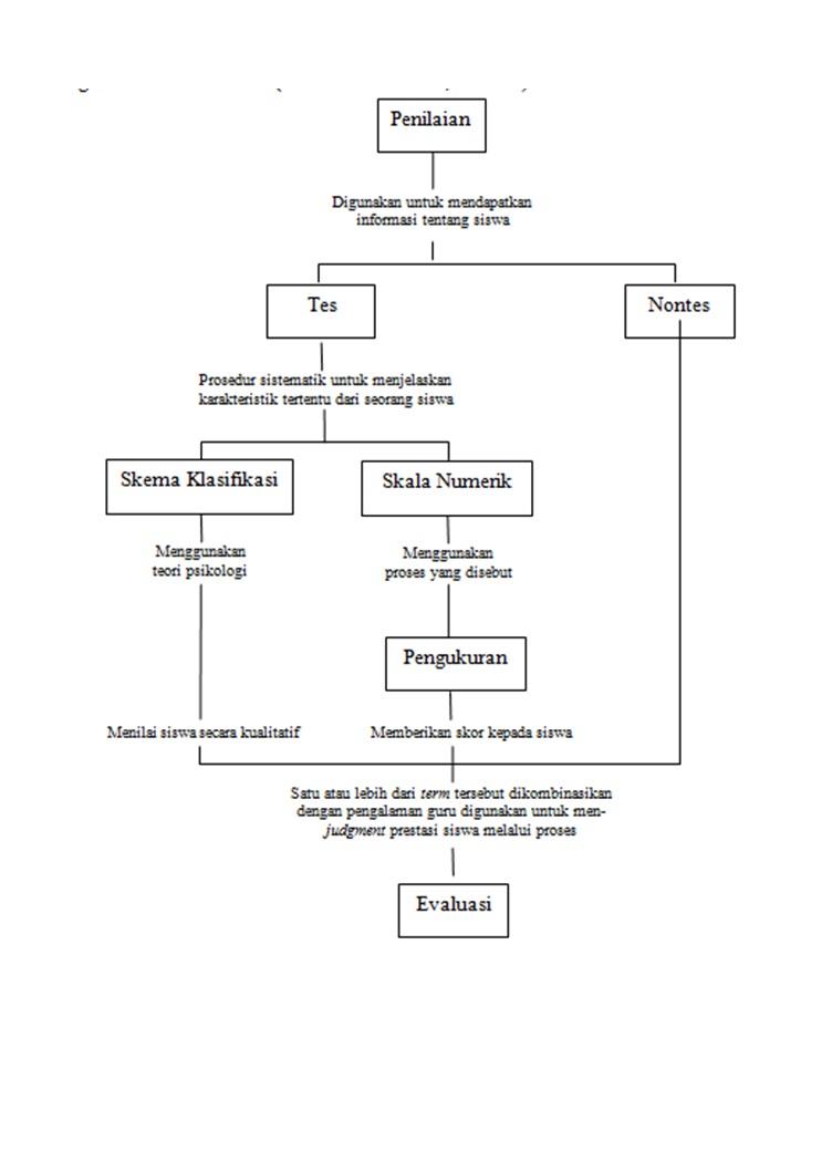 Penelitian Dan Evaluasi Pendidikan Hubungan Antara Penilaian Tes