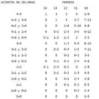 Tabla de la combinación de quiniela reducida de 5 Triples y 5 Dobles al 13 por 36 Apuestas