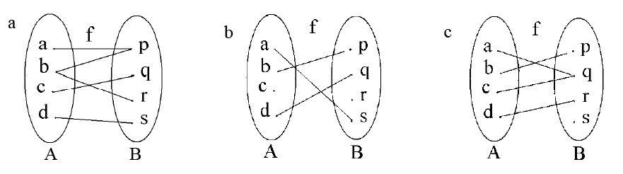Relasi dan fungsi serta unsur unsurnya materi lengkap matematika manakah diantara relasi yang digambarkan dalam bentuk diagram panah berikut ini yang merupakan fungsi ccuart Images