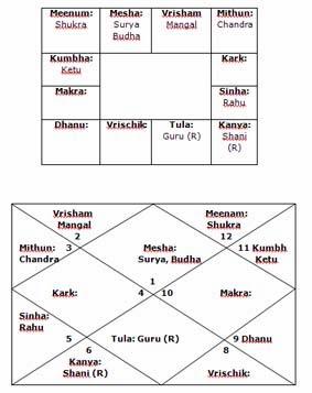 Partnerships for a Businessman Part 3 - Bhrigu-Nadi Astrology