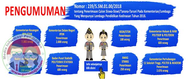 Pendaftaran Sekolah Kedinasan Sebanyak 13.677 Kursi Dibuka Tanggal 9-30 April