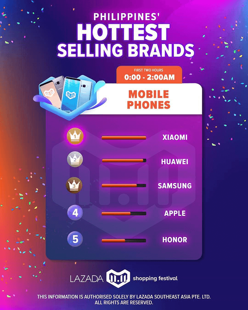 Xiaomi is the hottest selling smartphone brand at Lazada's 11/11 campaign