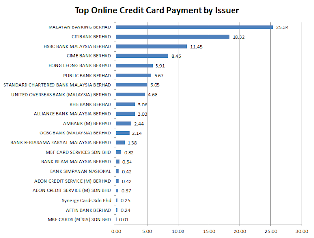 Top online credit card payment by bank / issuer