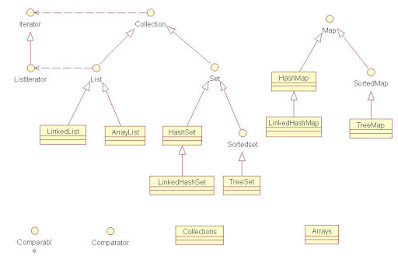 How to sort HashSet in Java
