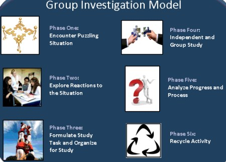 Model Pembelajaran Group Investigation