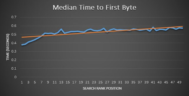 Влияние скорости загрузки сайта на позиции в выдаче