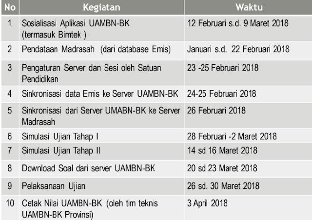 tanggal penting UAMBN 2018 MA