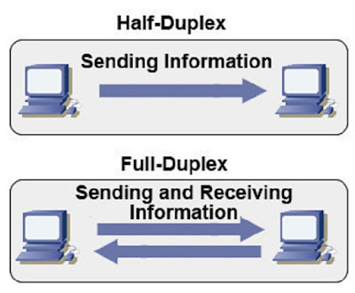 Komunikasi semi dua arah (Half Duplex) - pustakapengetahuan.com