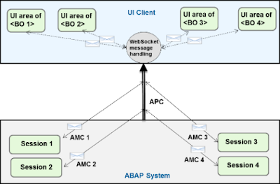 Introduction to ABAP Channels
