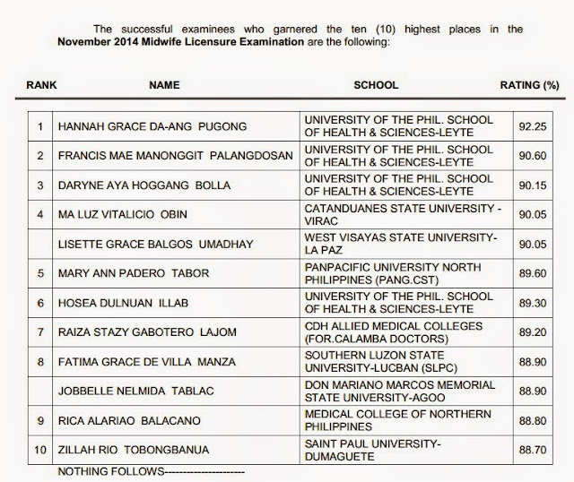 PRC Top 10: Leyte grad tops November 2014 Midwives board exam
