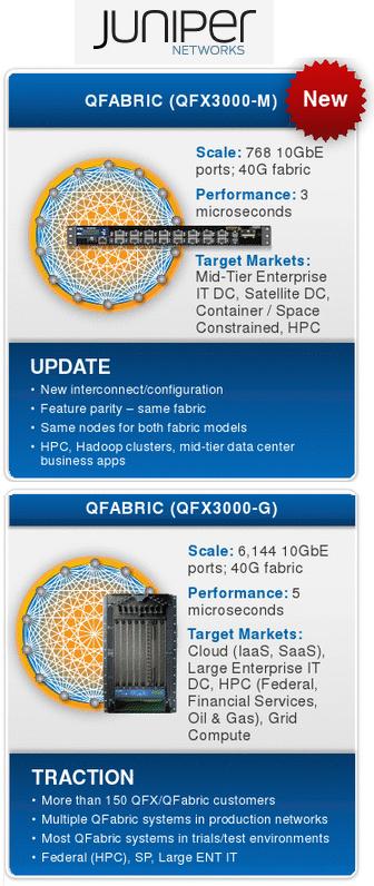 Converge! Network Digest: Juniper