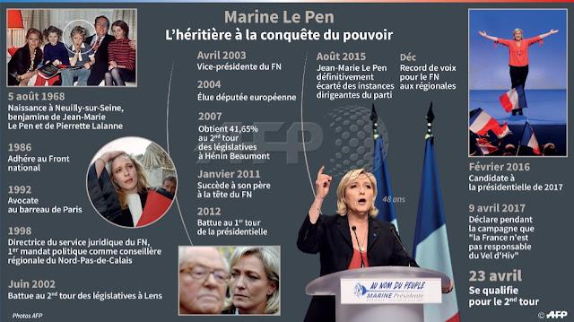 #Presidentielle2017 Le parcours de Marine Le Pen en une infographie Par  #AFP