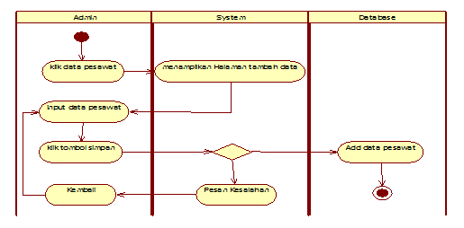 Gambar 3.3  Diagram Aktivity input data pesawat