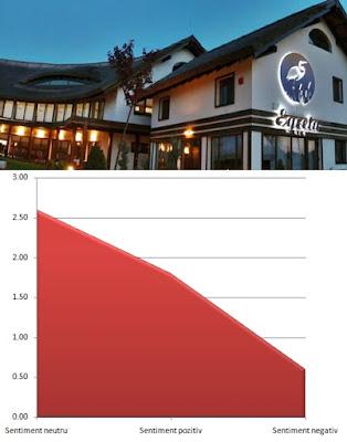 Pareri Impresii Egreta Hidroturism Hotel patru stele din Murighiol