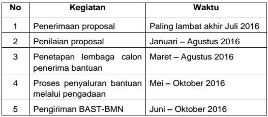 gambar jadwal pelaksanaan pemberian derma paud 2016
