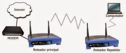mudar o firmware do roteador wr-1500l