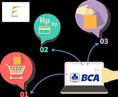 Pentingnya Menggunakan Payment Gateway BCA