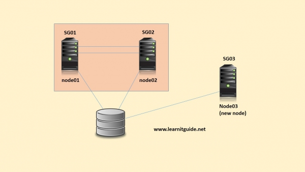 How to add a node to an active VCS Cluster
