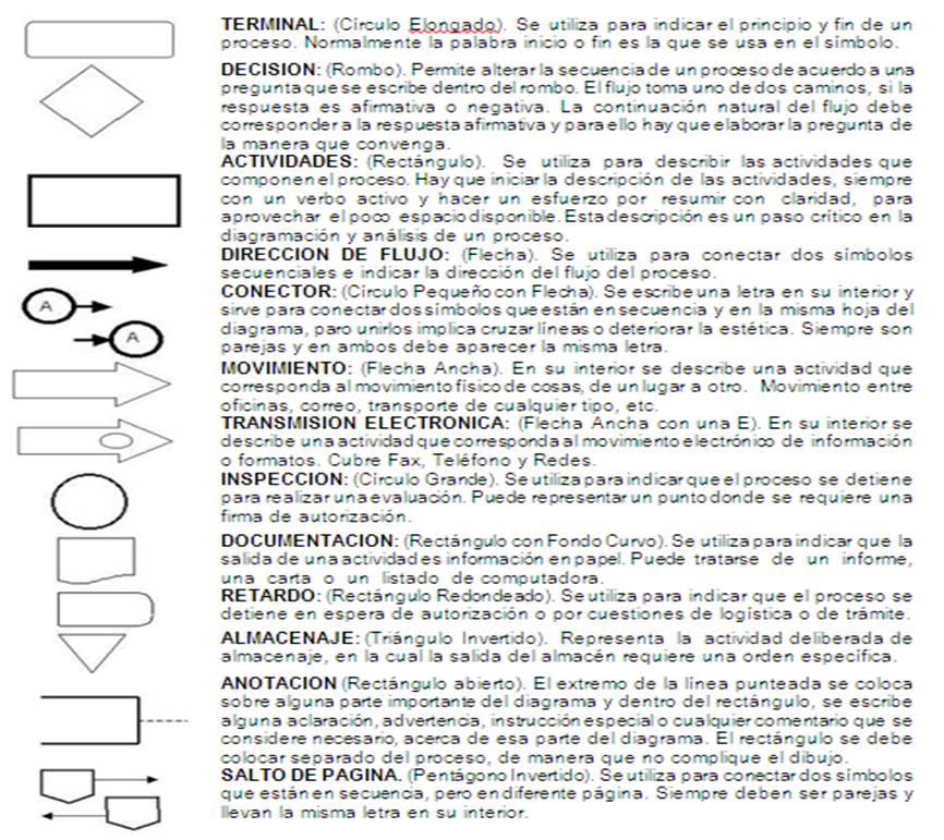 ORGANIZACIÓN Y MÉTODOS: ACTIVIDAD 3. NORMAS, POLÍTICAS Y PROCEDIMIENTOS.