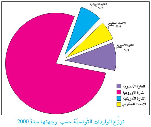 التجارة في البلاد التونسية