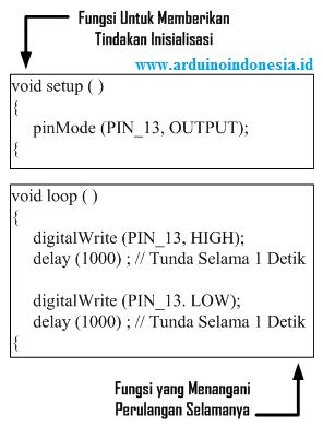 Contoh Program Arduino : contoh, program, arduino, Sederhana, Memahami, Program, (Sketch), Arduino, Indonesia, Tutorial, Lengkap, Bahasa