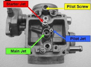 cara setting karburator vario 110,cara setting karburator satria fu,cara setting karburator motor biar irit,cara setting karburator vespa,cara setting karburator honda beat,