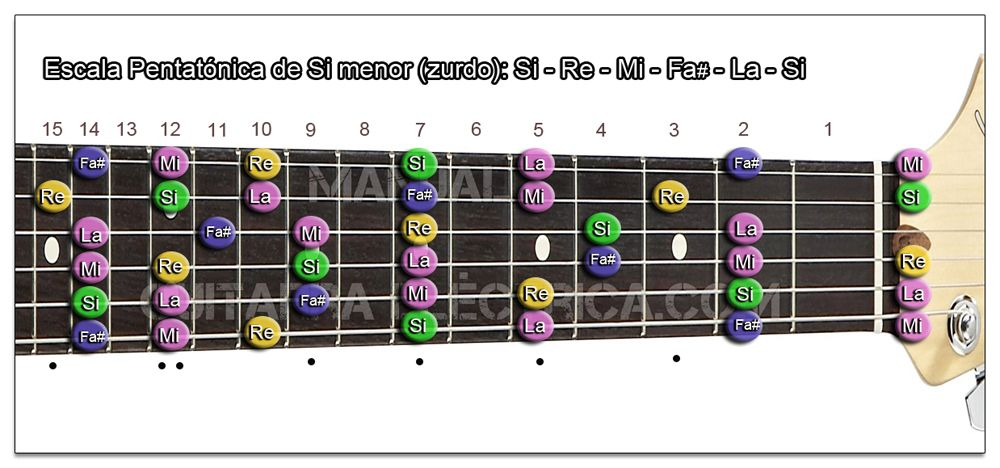 Escala Guitarra Si menor Pentatónica - B m (Zurdo)