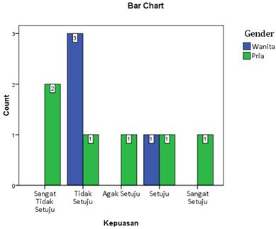 Statsdata Penyajian Data Statistik