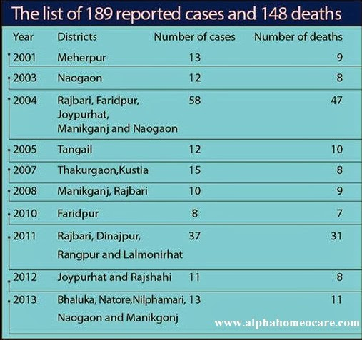 Nipah virus and its prevention