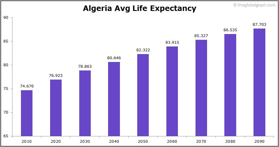 Algeria  Avg Life Expectancy