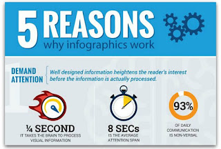5 reasons why infographics work