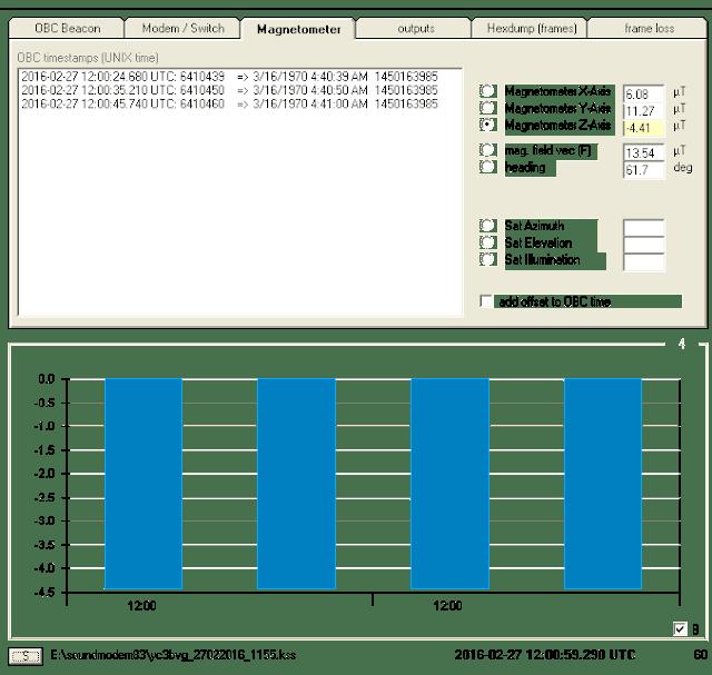 STRaND-1 Telemetry ,12:00 UTC 27-02-2016