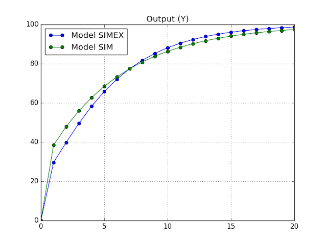 Figure - Comparison of output in Model SIM and SIMEX.